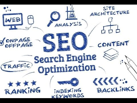 This image helps define SEO. SEO is an important par t of inbound marketing strategy. This article is a part of inbound marketing certification course by the buzz stand