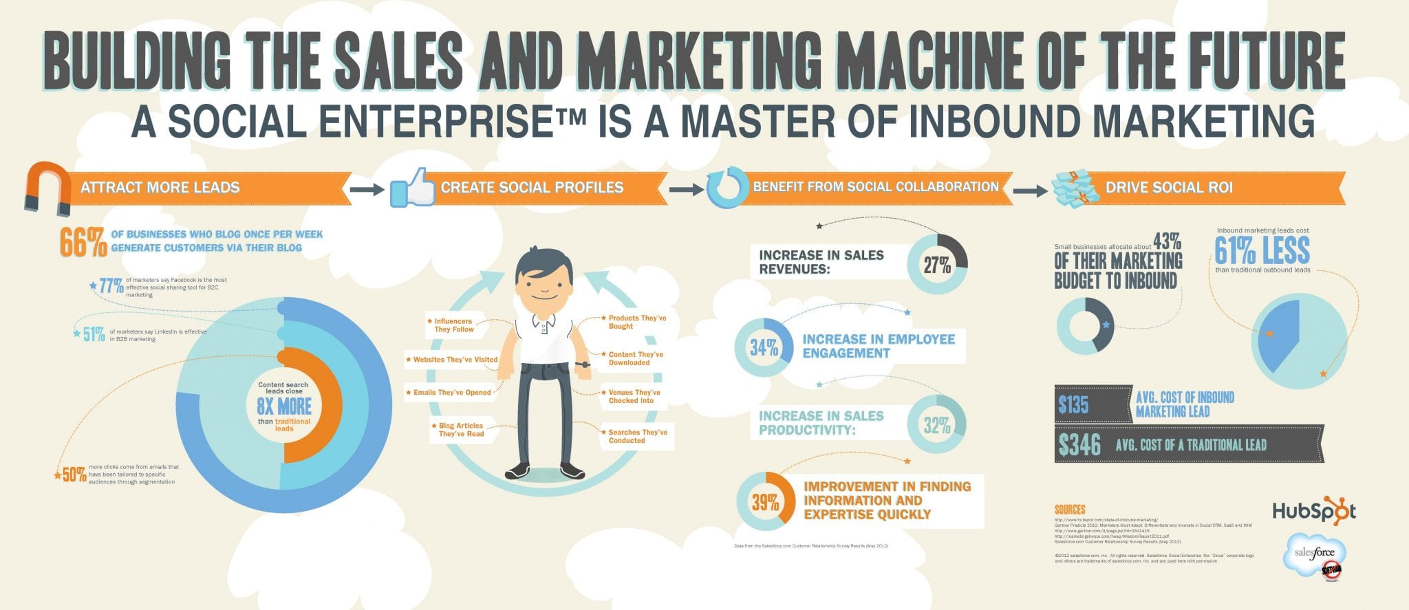 We would discuss aligning sales and marketing strategy, which can help improve digital marketing strategy. This is an marketing infographics created by marketing company in Delhi